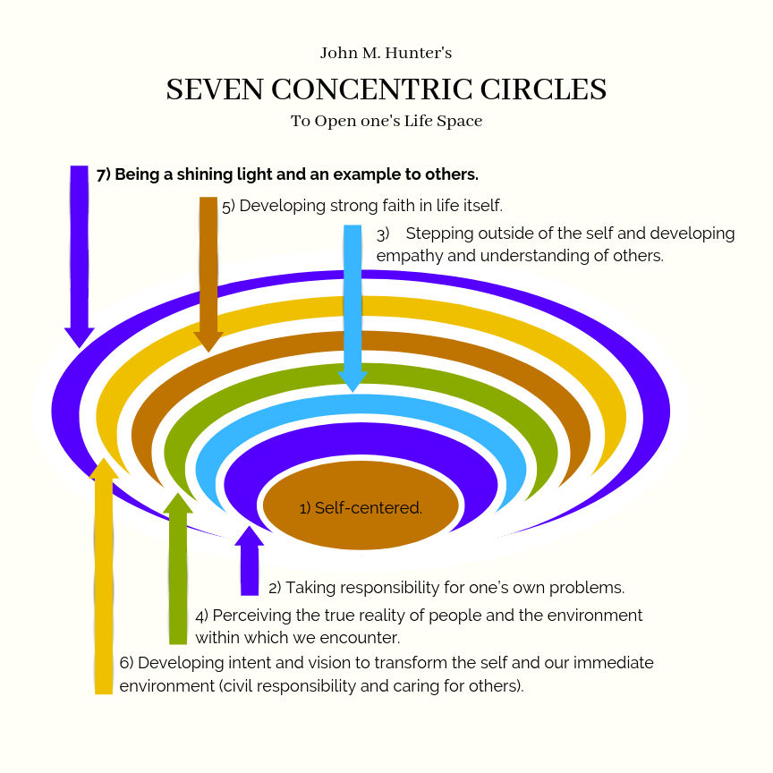 Seven concentric Circles to open up your life space